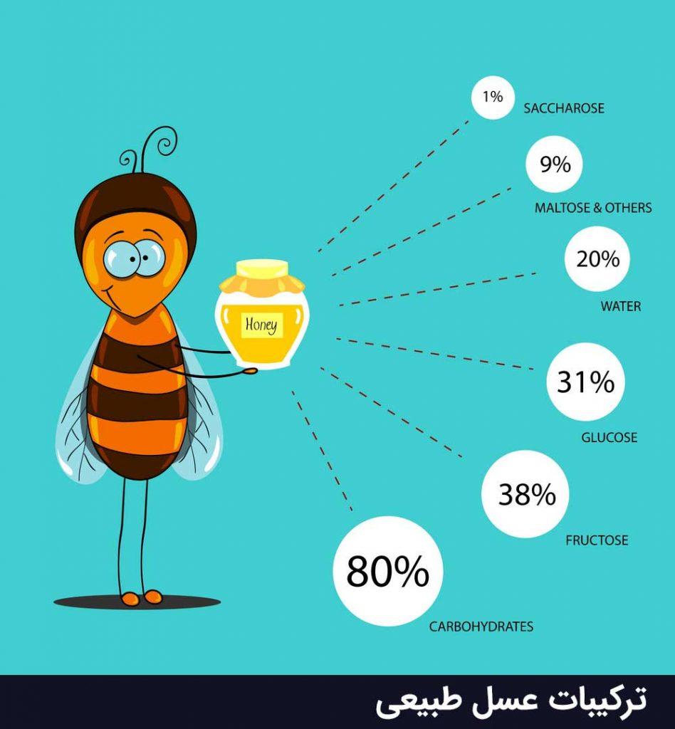 فورمول شیمیایی و ترکیبات عسل